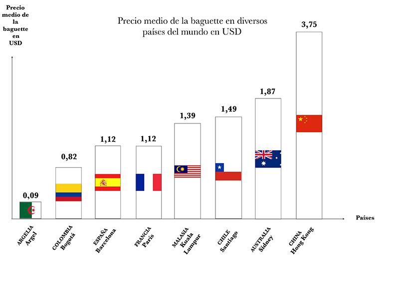Infographie - Article Baguette à travers les frontières - ES